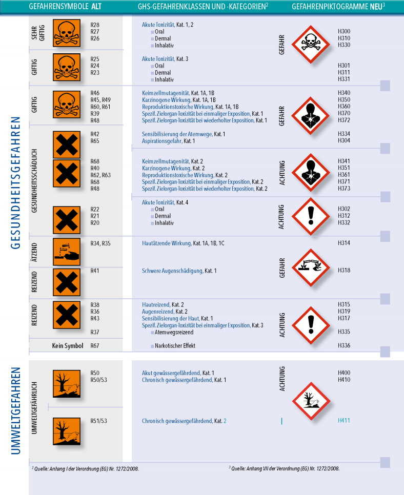 Gefahrstoffsymbole
