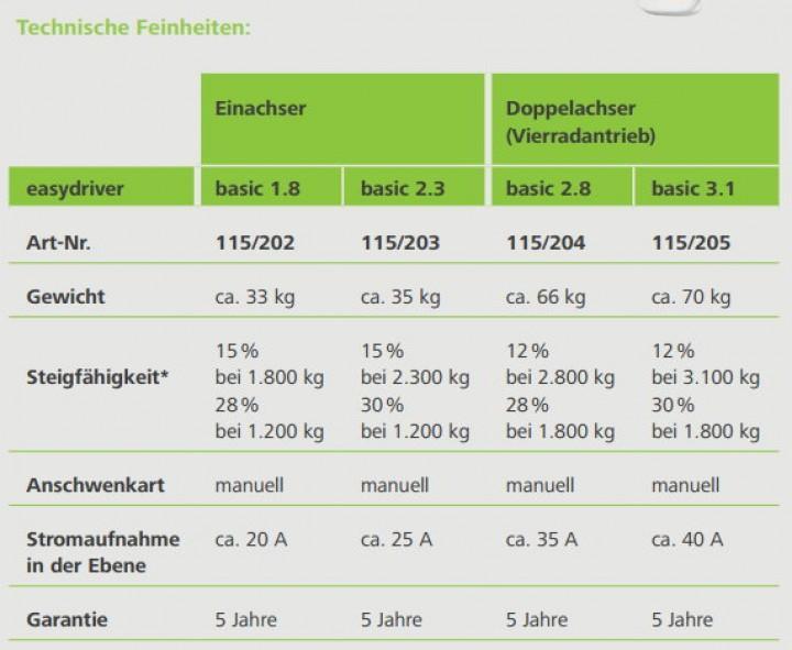 Reich Easydriver Basic 3.1 für Doppelachser