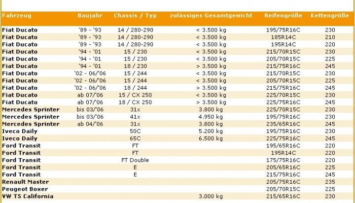 Schneeketten Wohnmobil Ducato Modell 230, 244 Ford Transit Thule XS-16 Größe 225
